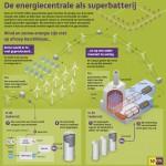 nuon_infographic_opslag-groene-stroom_ammoniak_superbatterij_nl